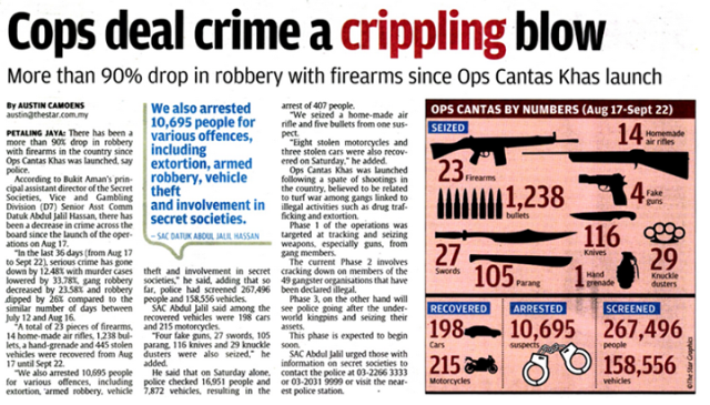 Crime in Malaysia: Lies, Damned Lies and Statistics (1) | weehingthong
