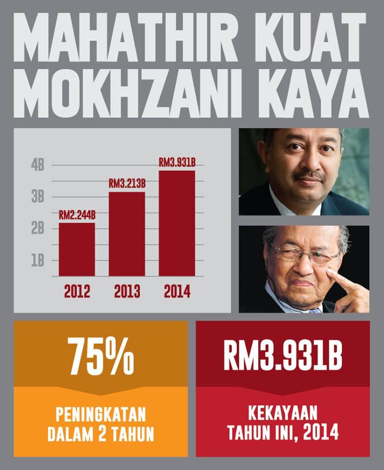 Mahathir and Sons | weehingthong