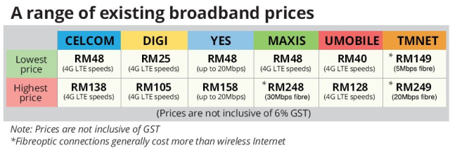 Telco price list